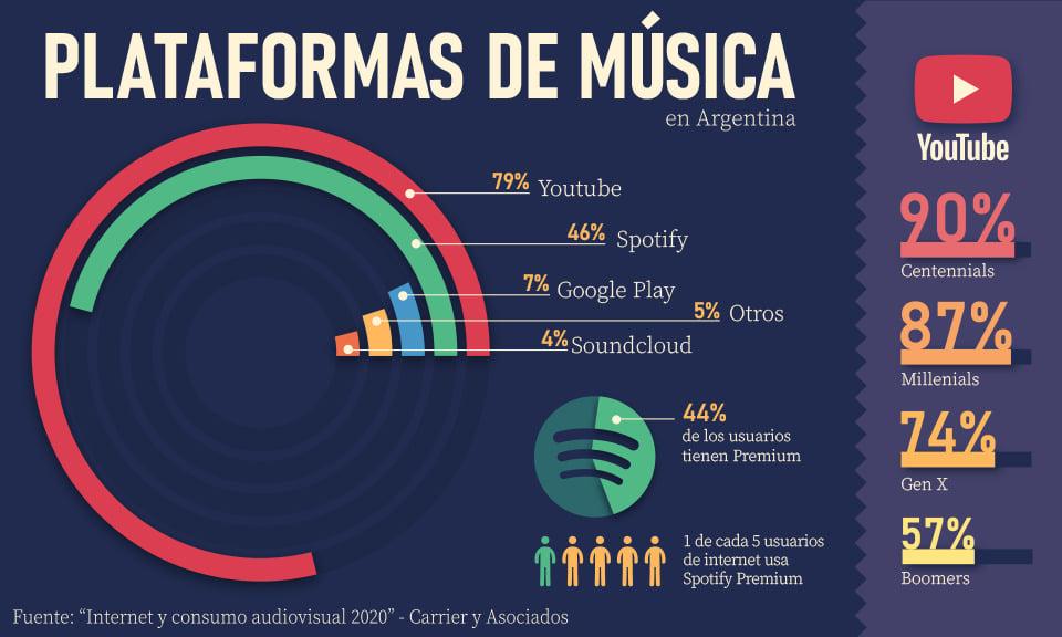 Pocket music: el smartphone es el dispositivo para escuchar música para el 87% de los usuarios de Internet en Argentina