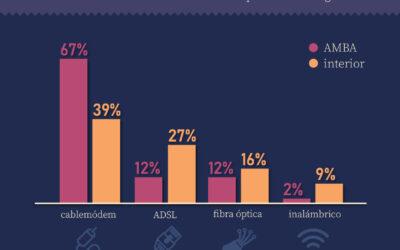 Internet, un mercado del cable
